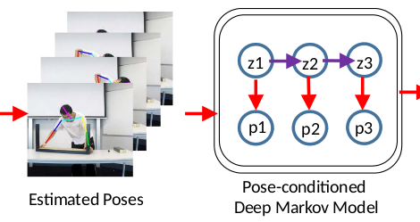 block diagram extract showing 'poses' being fed into 'deep Markov model'